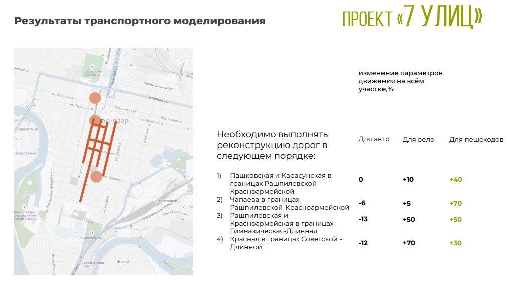 Проект «7 улиц» ©Иллюстрация с сайта krd.ru