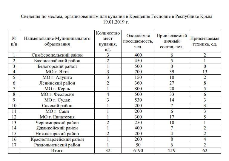 ©Предоставлено ГУ МЧС по Республике Крым