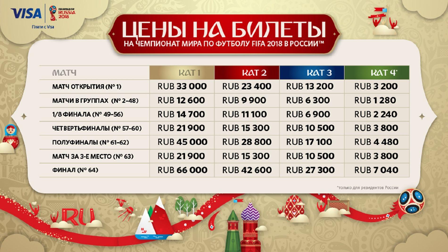 Цены на билеты ©Фото с сайта ru.fifa.com