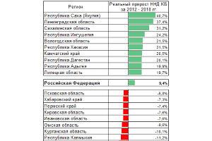 Топ-10 регионов по приросту и снижению налоговых и неналоговых доходов консолидированных бюджетов в реальном выражении (2012-2018 год) ©Графика с сайта raexpert.ru