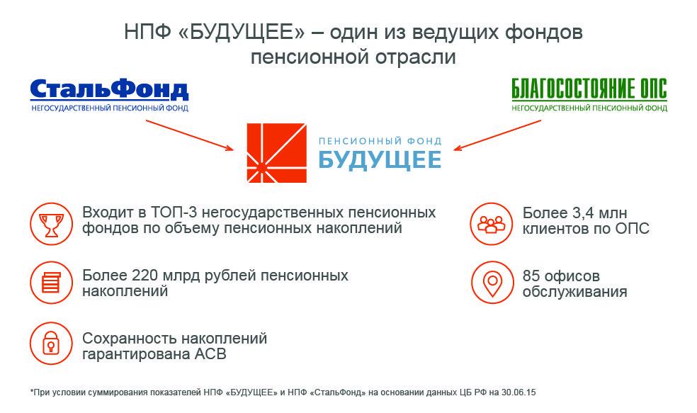 Личный кабинет ао нпф будущее как получить накопительную часть пенсии как получить вторую пенсию жителю блокадного ленинграда