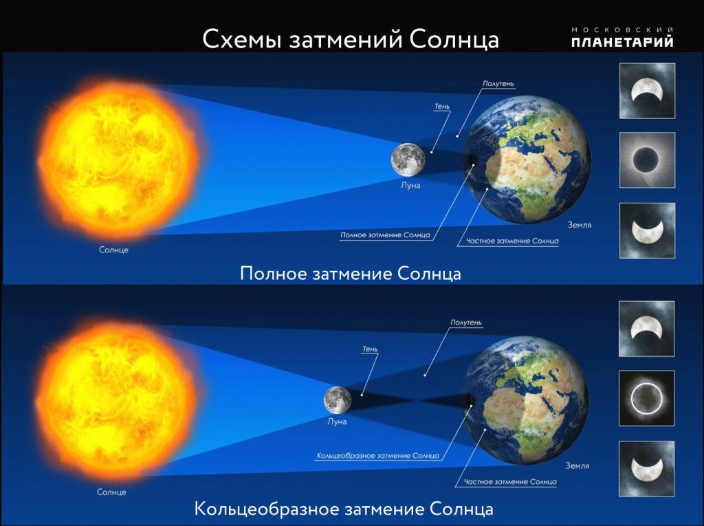 ©Изображение с сайта Московского планетария, planetarium-moscow.ru