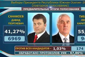 Леонид Тибилов и Давид Санакоев ©http://cominf.org