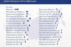 ©Инфографика с сайта стопкоронавирус.рф