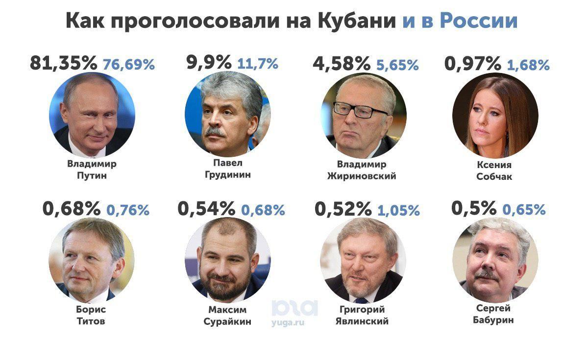 Итоги президентских выборов в России и на Кубани ©Коллаж Дмитрия Пославского, Юга.ру