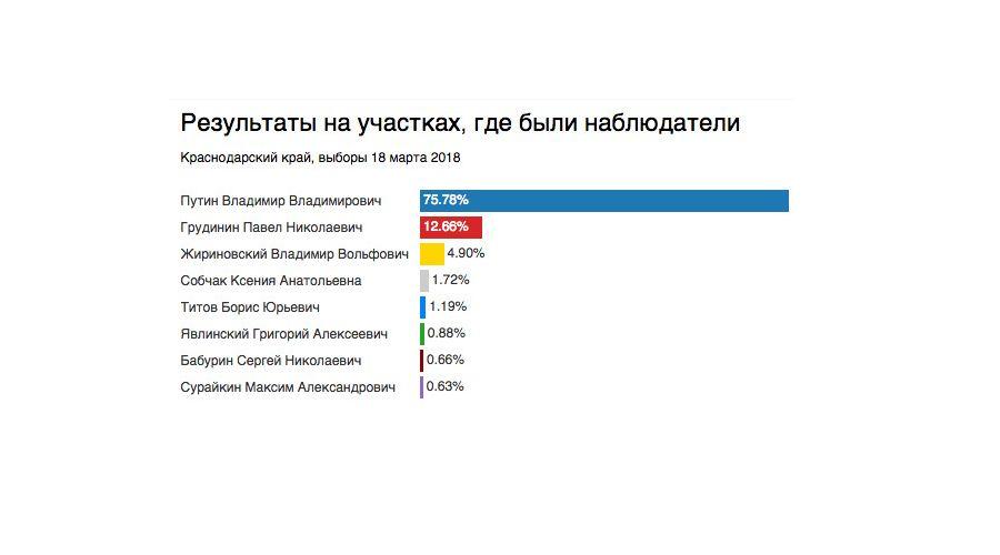 Итоги выборов на участках с наблюдателями Штаба ©Изображение с сайта golosinfo.org