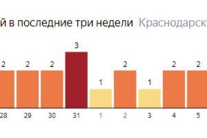 Статистика по смертям на Кубани ©Графика с сайта yandex.ru/covid19