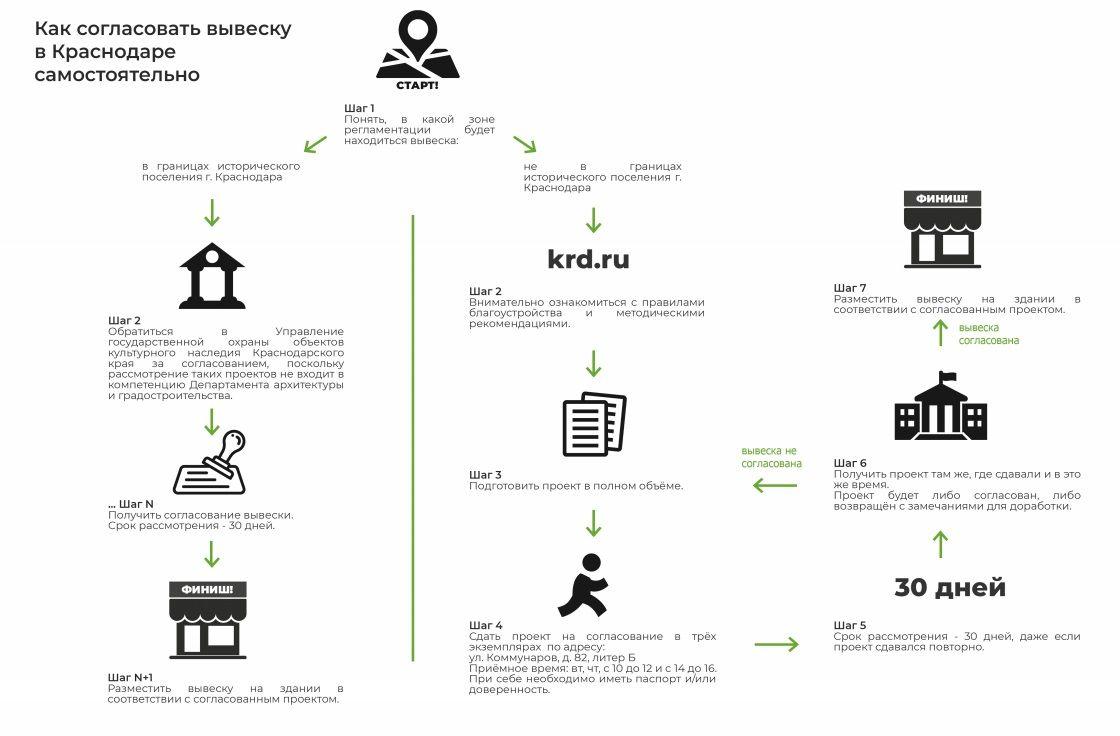 ©Схема из документа «Методические рекомендации по прочтению правил благоустройства Краснодара»