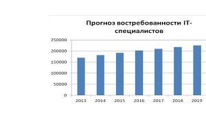 Прогноз Национального исследовательского университета «Высшая школа экономики» ©https://www.hse.ru