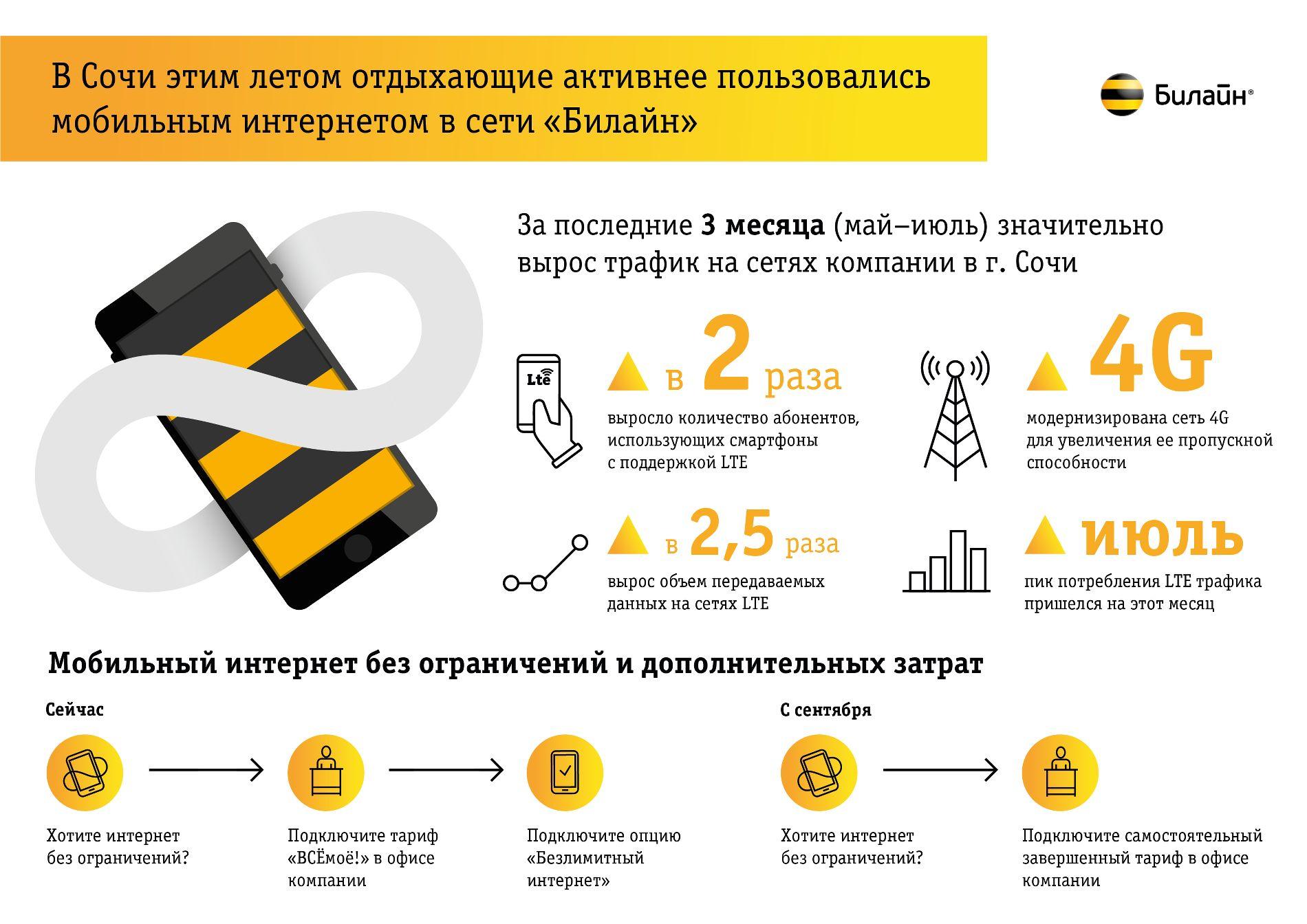 ©Графика пресс-службы компании «Билайн»