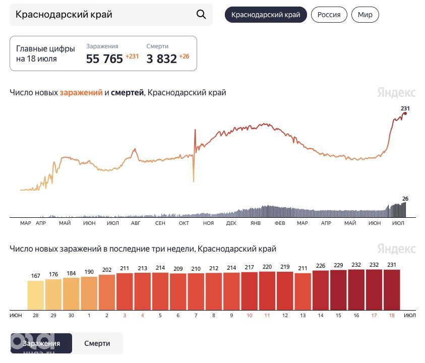 Статистика по коронавирусу в Краснодарском крае ©Скриншот с сайта https://yandex.ru/covid19/stat