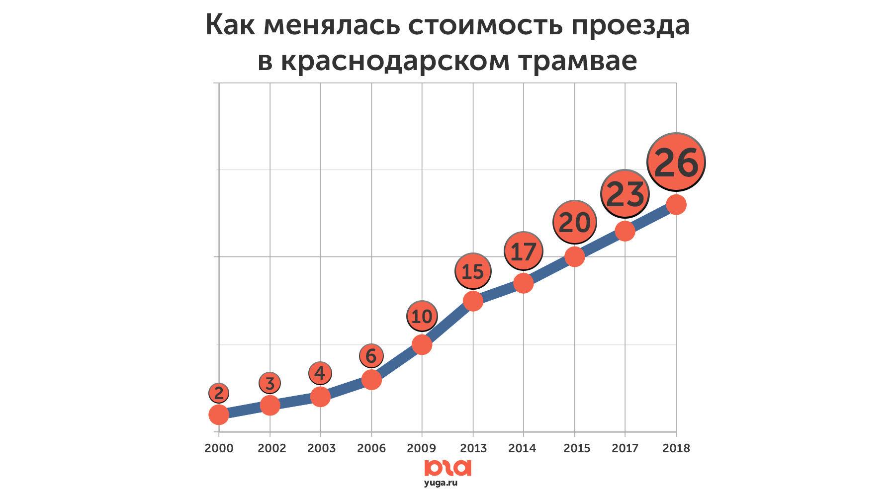 Как менялась стоимость проезда в краснодарском трамвае ©Инфографика Юга.ру