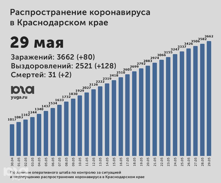 https://www.yuga.ru/media/2a/87/2020-05-29_110230__4hctp25.jpg