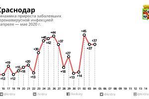 ©Диаграмма пресс-службы администрации Краснодара