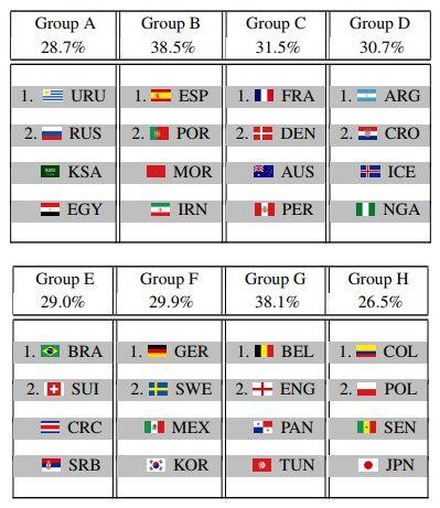 Наиболее вероятное итоговое положение команд в групповом зачете ЧМ-2018 ©Таблица с сайта arxiv.org