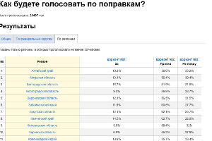 ©Таблица с сайта Drom.ru