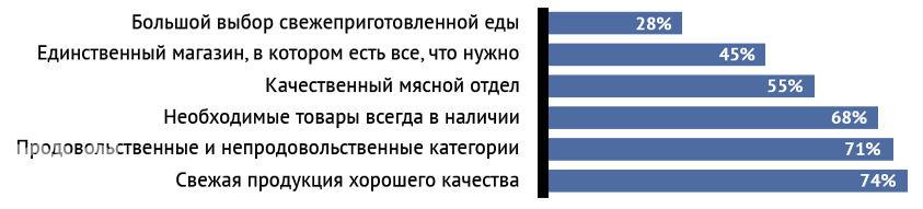 ©Глобальное исследование стратегий роста ритейла Nielsen, 2015