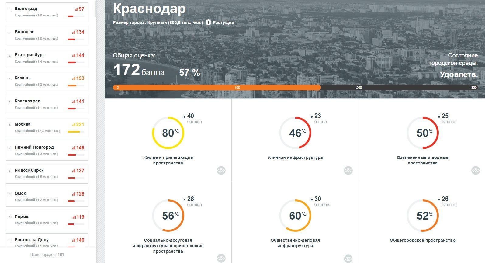 Индекс качества городской среды Краснодара ©http://индекс-городов.рф