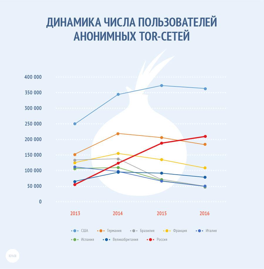 Рост числа анонимных пользователей в России ©Фото Юга.ру