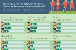 ©Графика пресс-службы ВЦИОМ