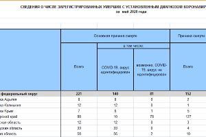 ©Скриншот таблицы с данными Росстата