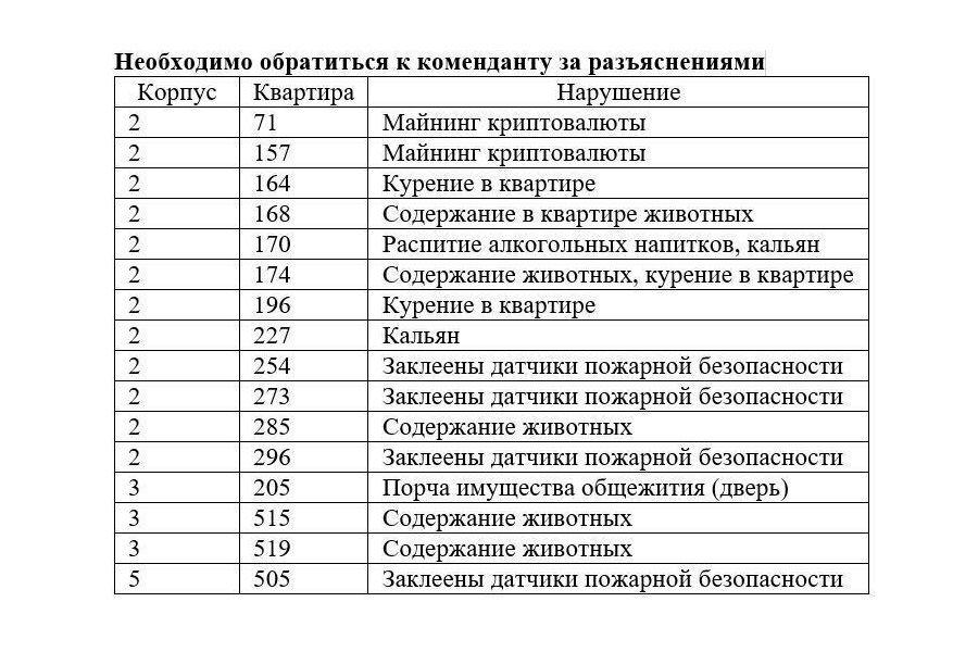 ©В общежитии Высшей школы экономики майнеры уже на карандаше коменданта