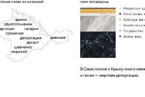 Характерные слова из названий памятников в Севастополе и Крыму ©Графика пресс-службы компании «Яндекс»