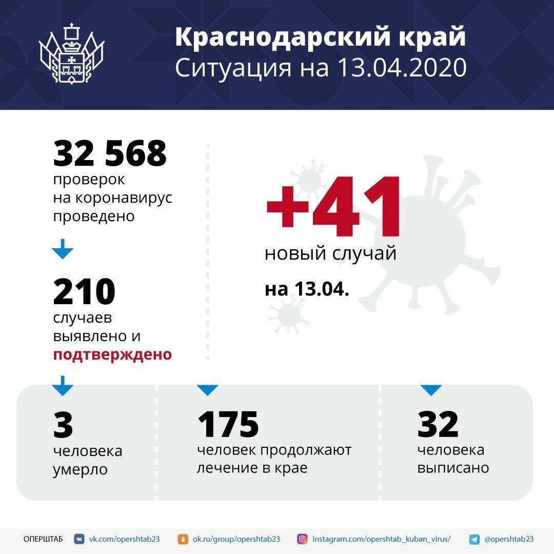 ©Инфографика оперштаба Кубани