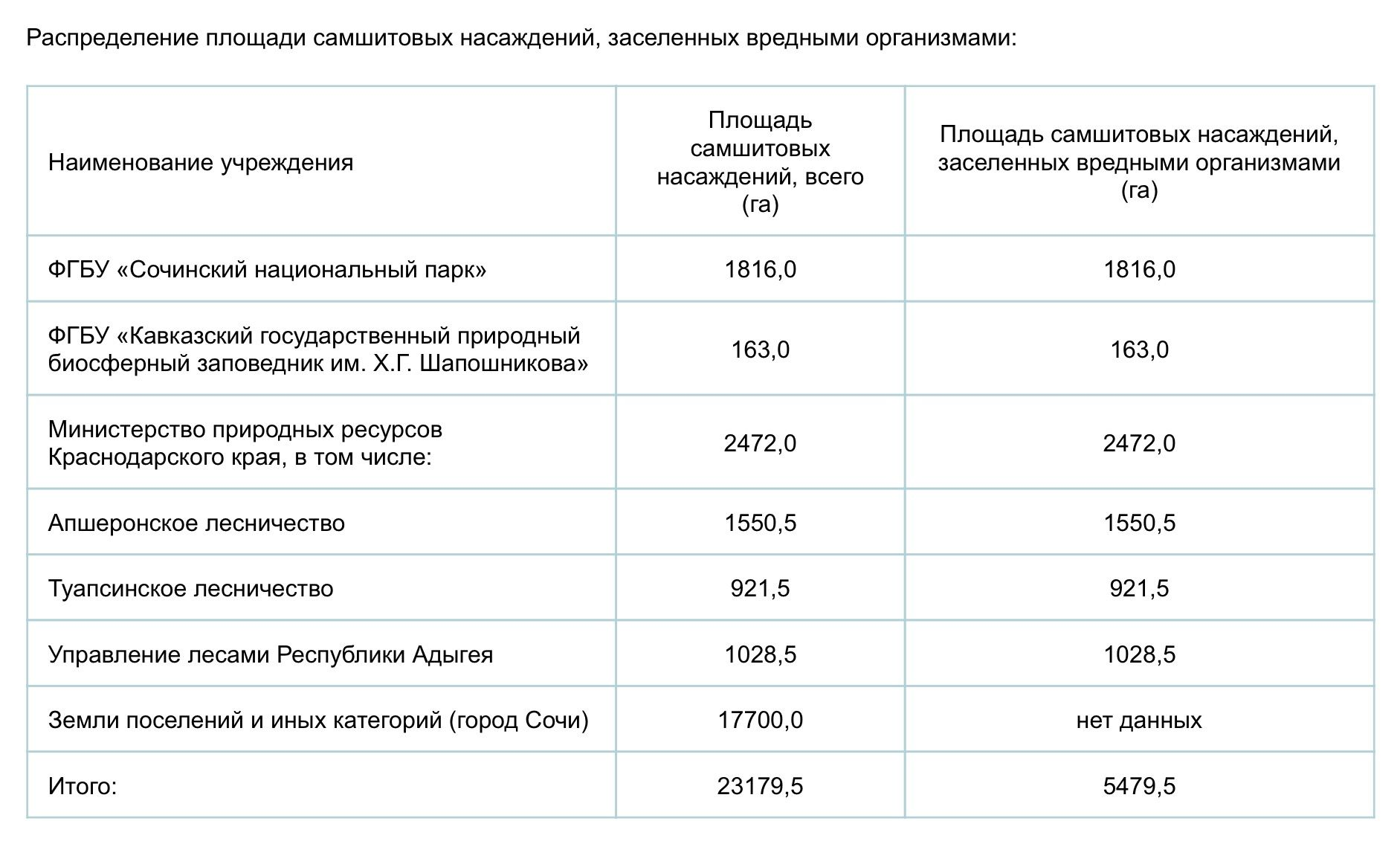 ©Таблица с сайта министерства природы Краснодарского края, mprkk.ru
