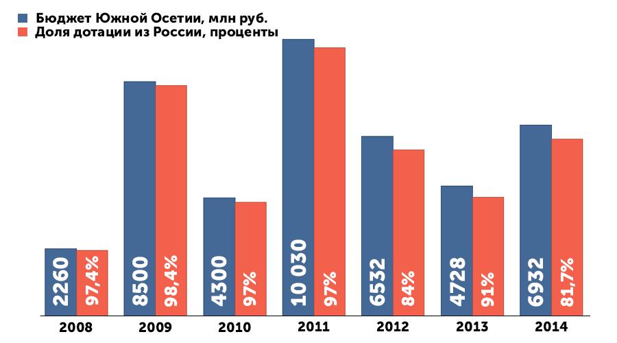 Доля дотаций из России в бюджете Южной Осетии ©Бюджет Республики Южная Осетия, инфографика Юга.ру