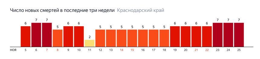 ©Графика с сайте yandex.ru/covid19/stat