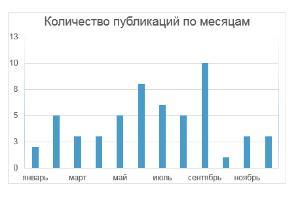 Количество публикаций о Краснодарском крае в зарубежных СМИ по месяцам 2016 года ©Юга.ру