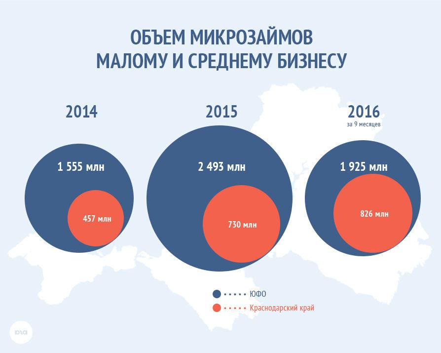 Доля просроченной задолженности субъектов МСП перед микрофинансовыми организациями Краснодарского края на начало октября 2016 года составляла 33 млн рублей или 7% от общего объема задолженности.