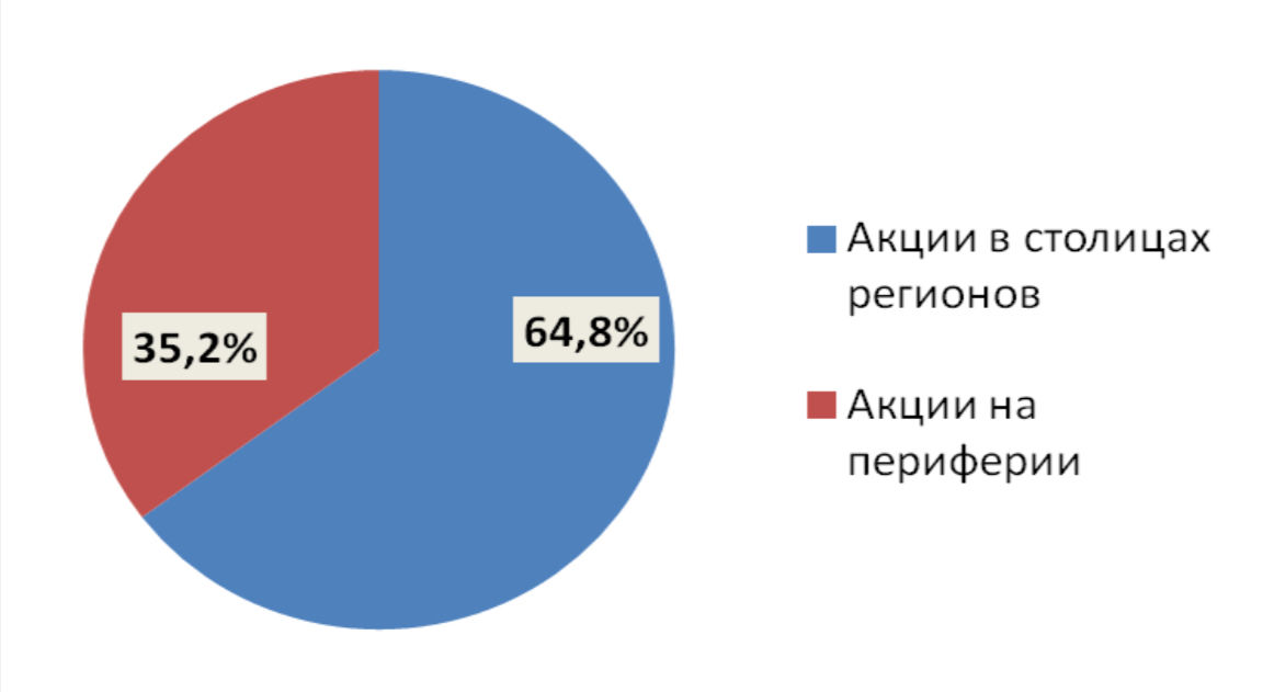 ©Графика пресс-службы ЦЭПР