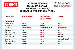©Симптомы коронавируса, с сайта rospotrebnadzor.ru