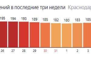 ©Графика с сайта yandex.ru/covid19