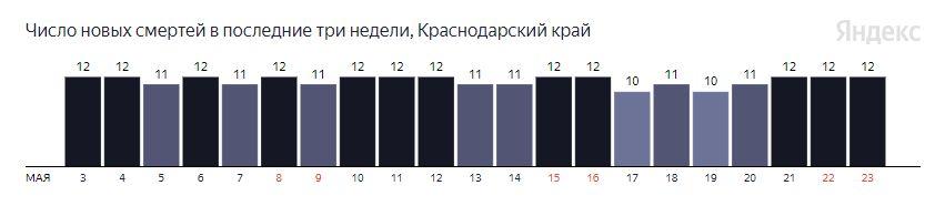 Статистика по летальным случаям на Кубани ©Графика с сайта yandex.ru/covid19/stat