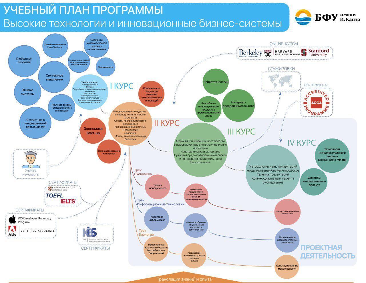 Учебный план программы «Высокие технологии и инновационные бизнес-системы»