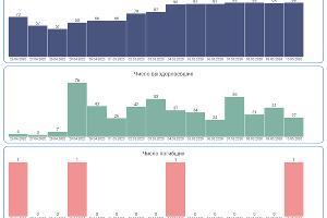 Данные по Краснодарскому краю ©Инфографика с сайта coronavirus-control.ru