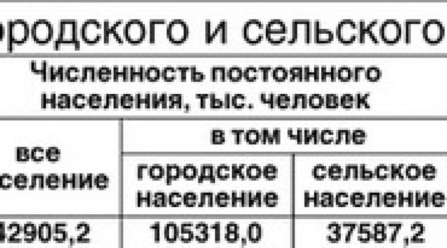 Численность населения РФ по переписи 2010 года (Росстат, предварительные итоги) ©Фото Юга.ру