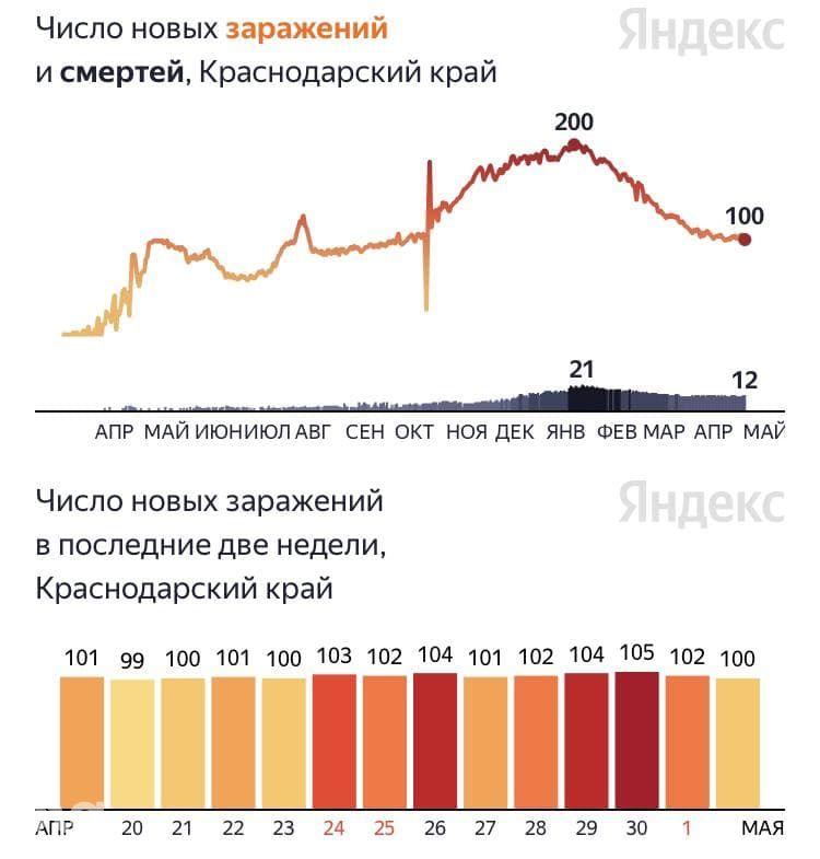 ©Скриншот с сайта yandex.ru/covid19
