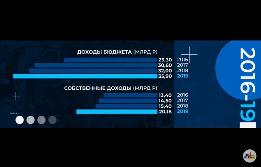 ©Скриншот презентации мэрии Краснодара
