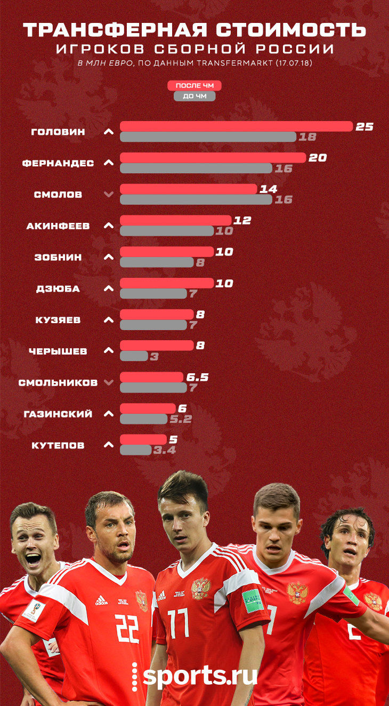 ©Изображение с сайта sports.ru