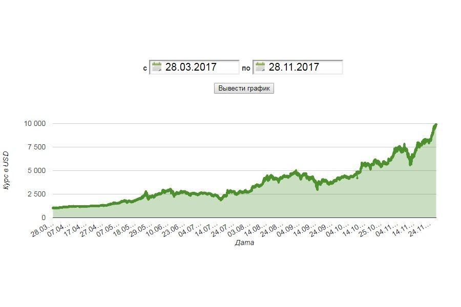 Изменение курса биткоина к доллару США