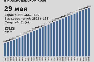 ©Диаграмма Юга.ру