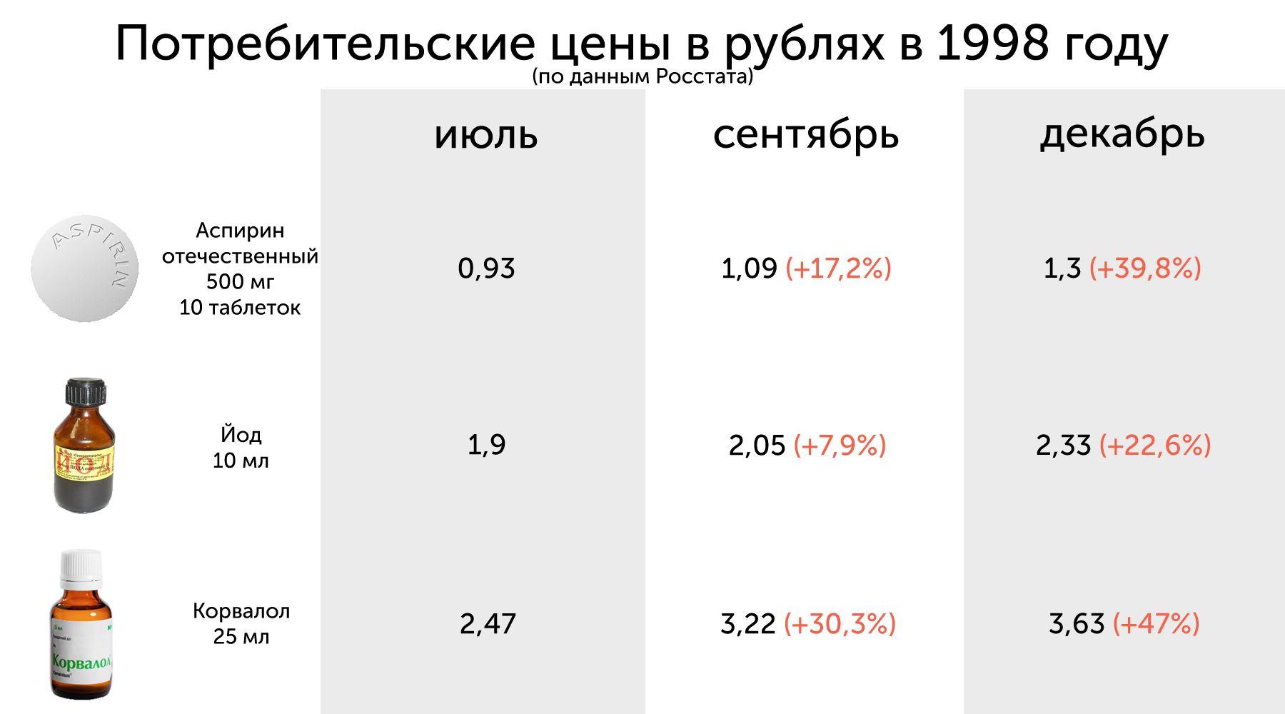 ©Инфографика Юга.ру