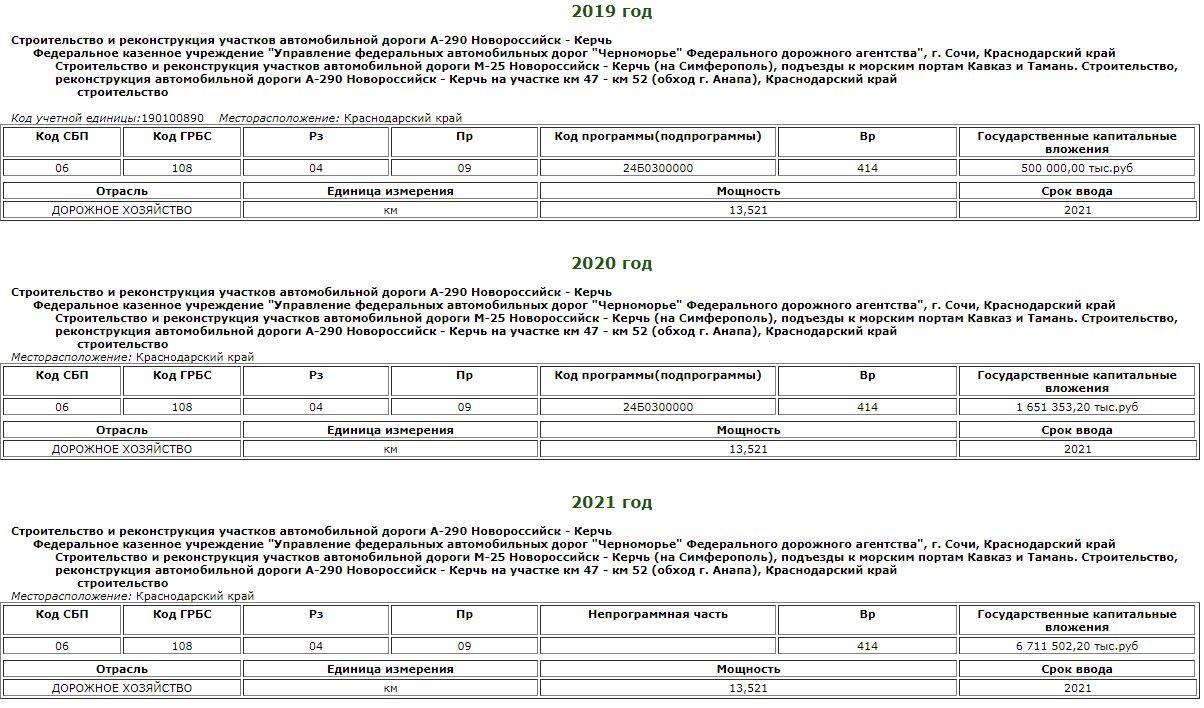 Проектные и изыскательские работы ©Скриншот economy.gov.ru
