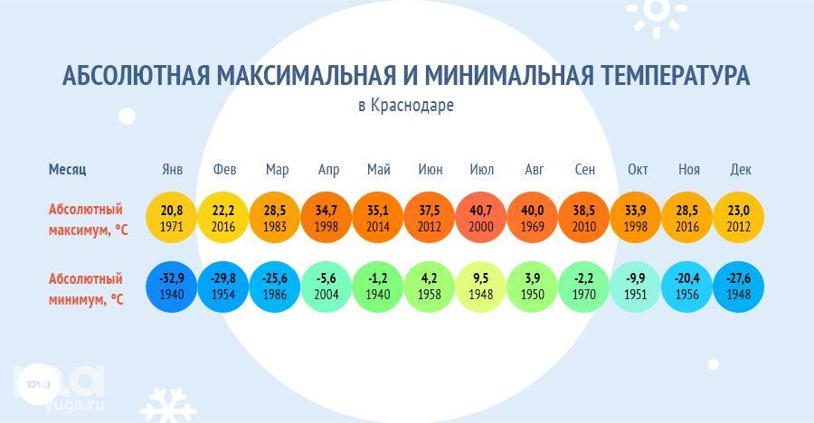 Абсолютная максимальная и минимальная температура в Краснодаре ©Коллаж Дмитрия Филиппова, Юга.ру