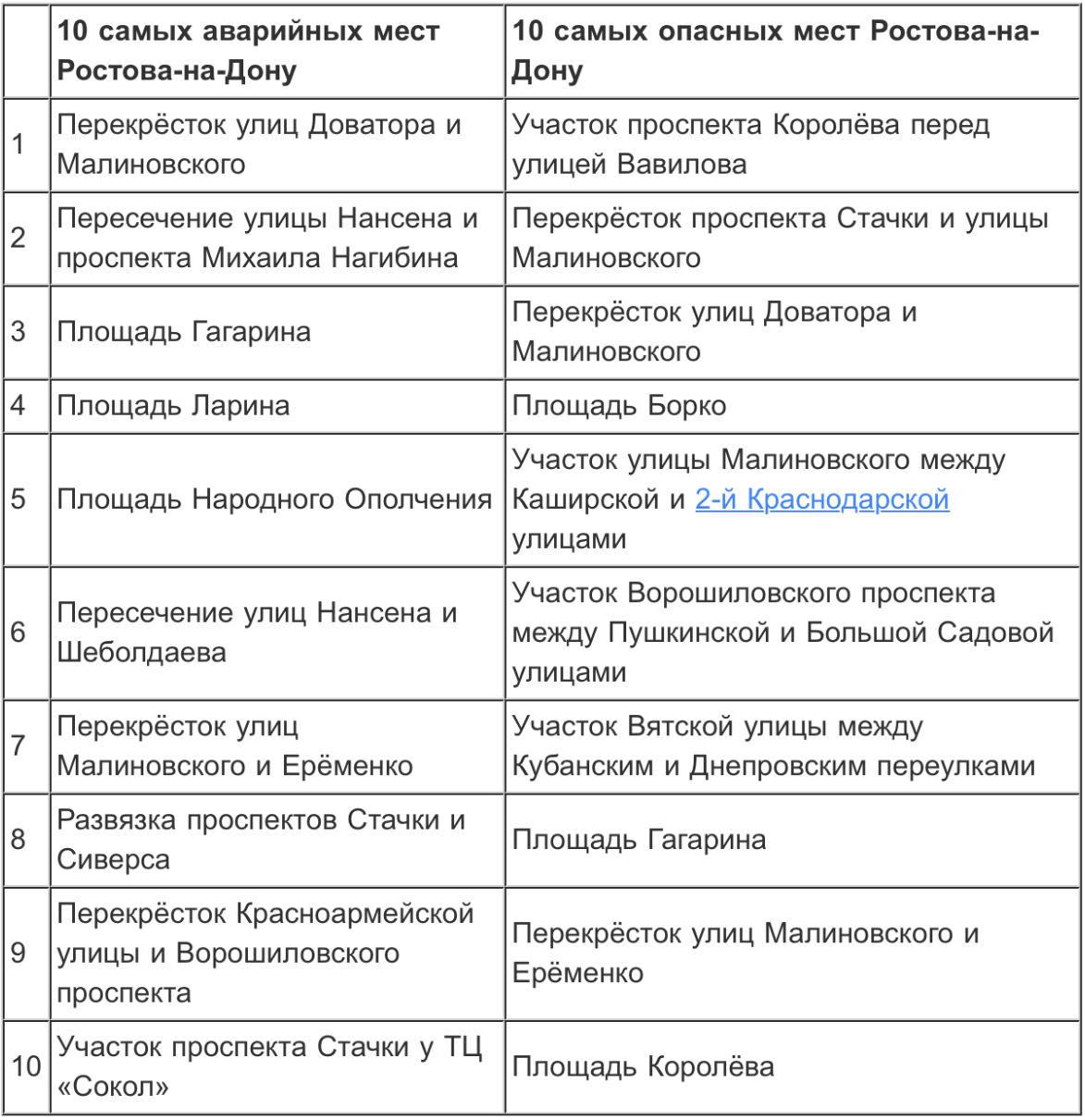 Определены самые опасные и аварийные дороги Екатеринбурга