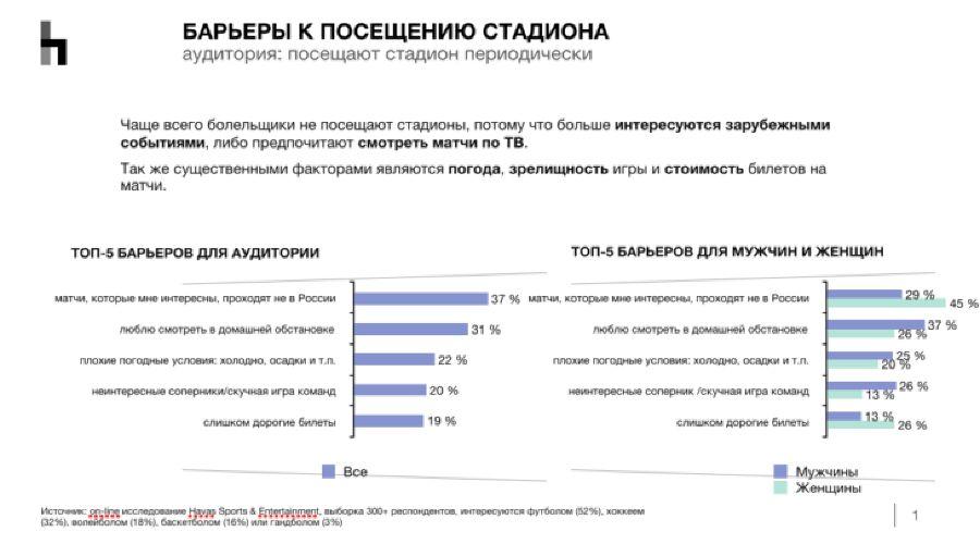 Барьеры к посещению стадиона ©Скриншот с сайта Sport Connect, sport-connect.ru